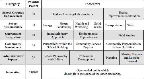 Rubric Overview